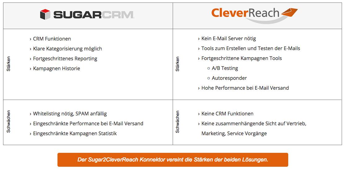 Wie sich SugarCRM und CleverReach ergänzen