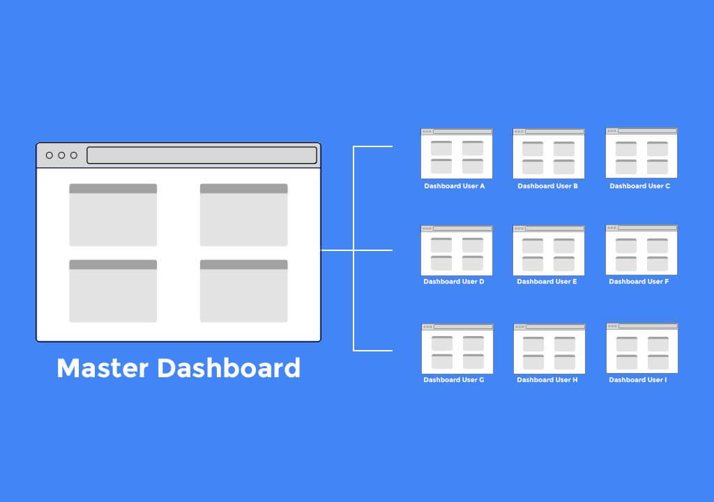 Dashboard Manager - Übersicht
