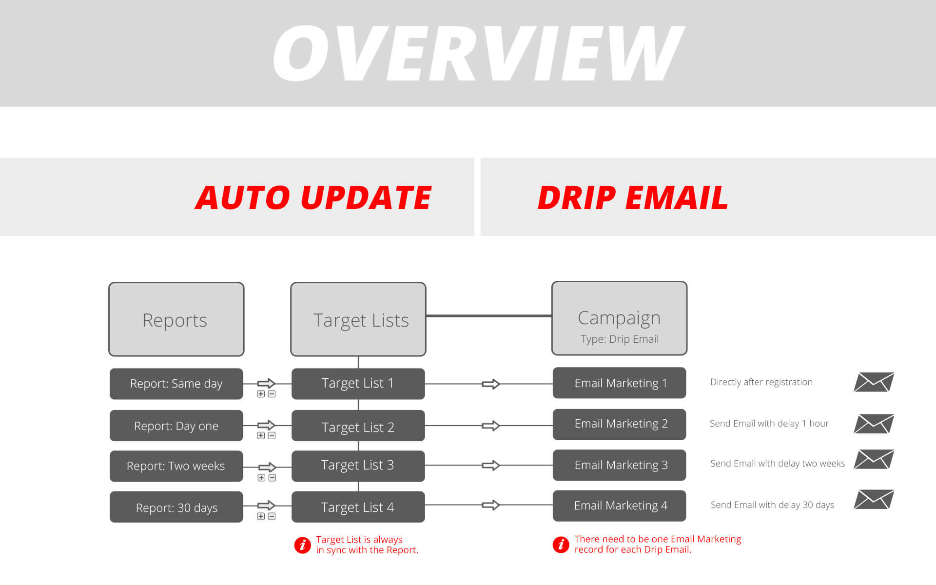 Drip Email Campaigns - Overview