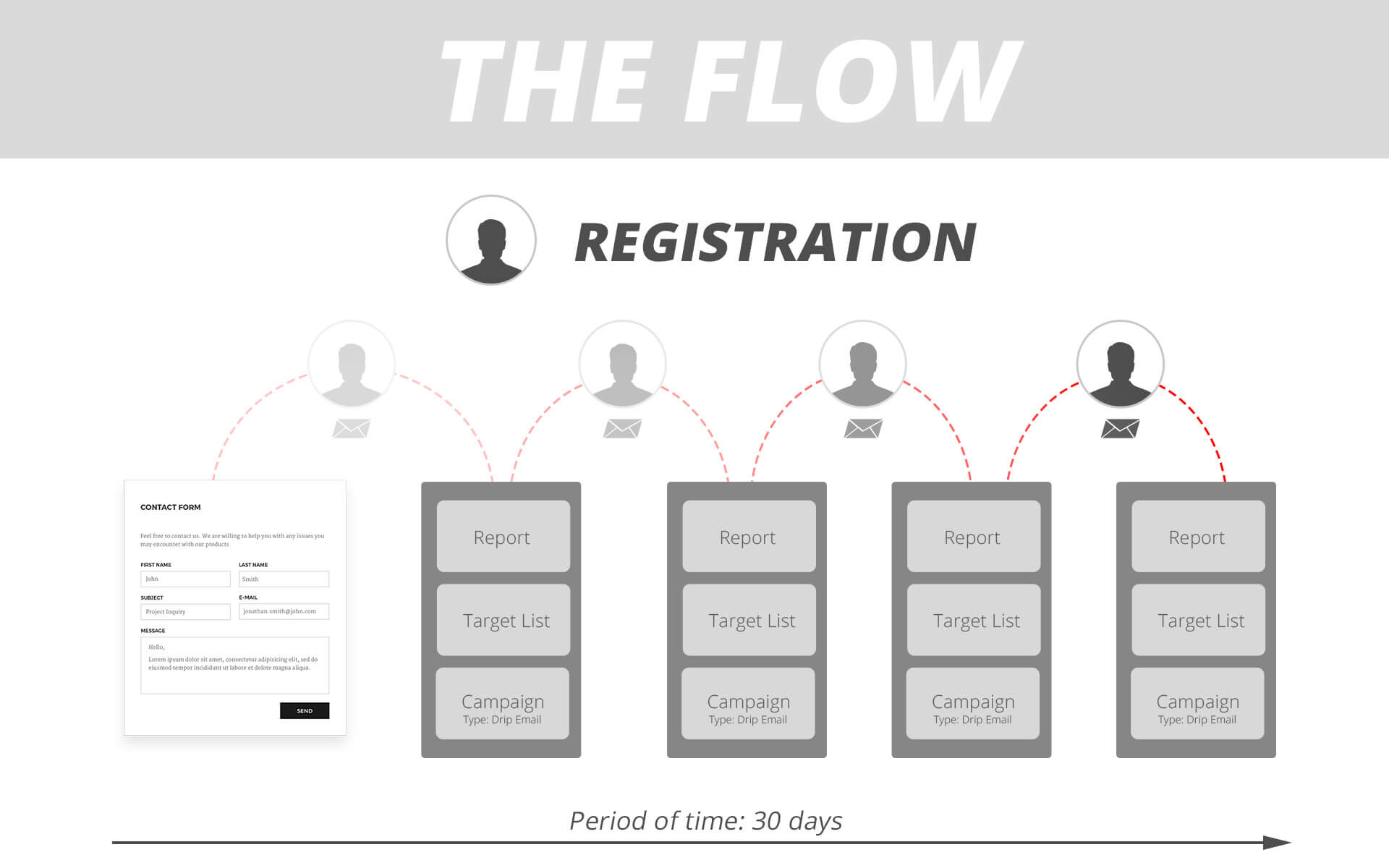 Drip Email Campaigns - The Flow