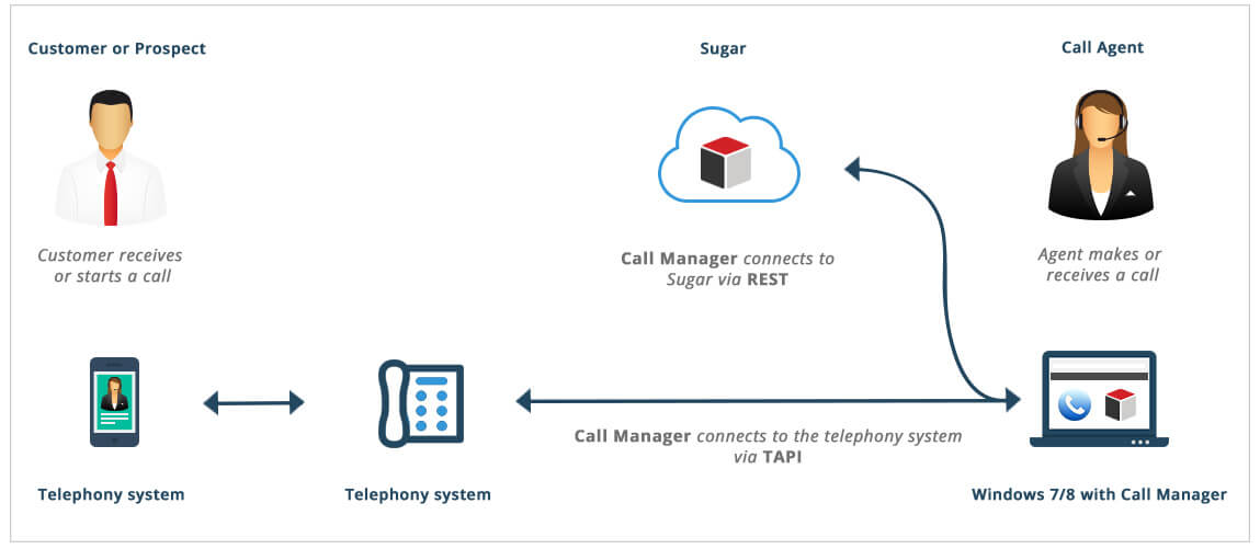 Call Manager - How it works