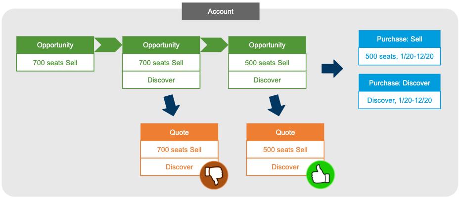 salesflow_multi-quote-generation