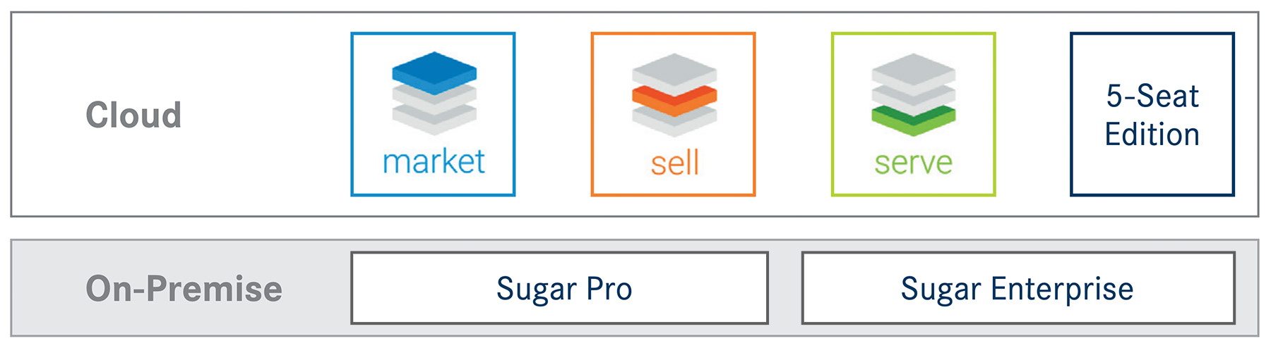 SugarCRM Hosting Optionen: Sugar Cloud und On Premise